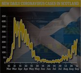 Screenshot_2020-09-13 Scotland's daily coronavirus cases hit FOUR MONTH high.png